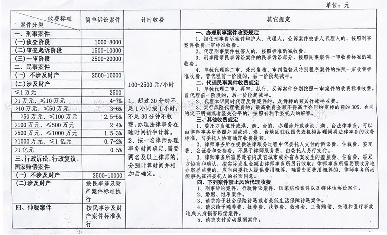 江西新余律师怎么收费_北京陈旭律师如何收费_北京新都律师收费标准