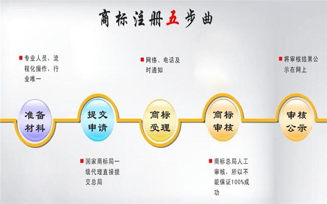 重庆商标注册申请的流程是什么